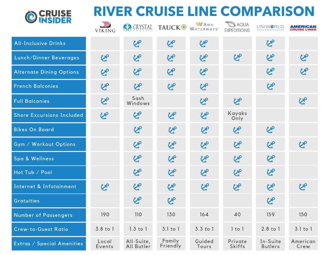 RIVER CRUISE LINE COMPARISON