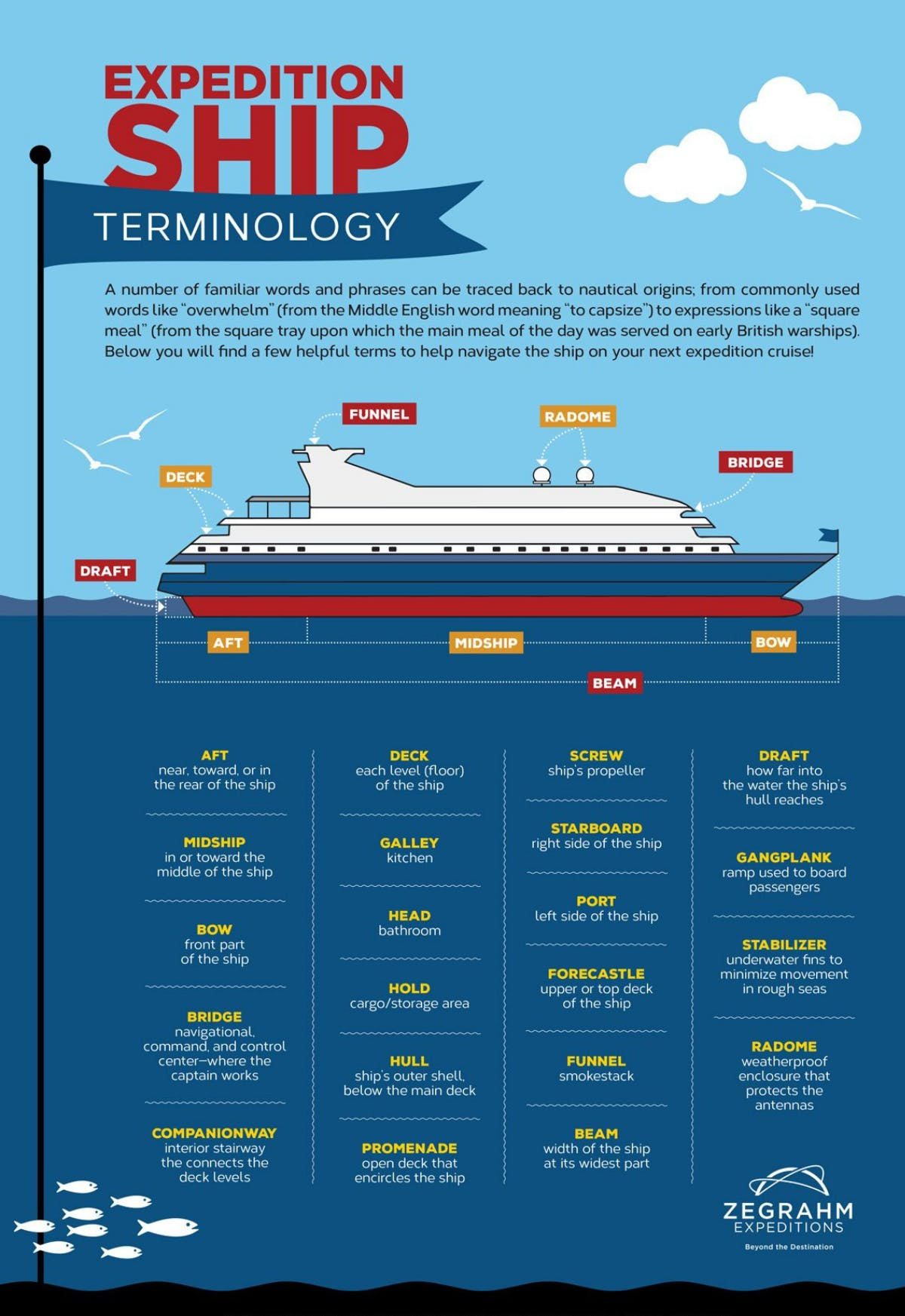 Expedition ship terminology infographic